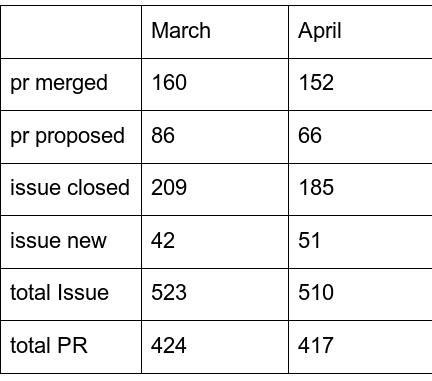 statistics april19